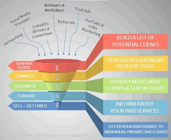 Clients Enrollment Funnels - Grow Your Life Coaching Business - Sales Funnel
